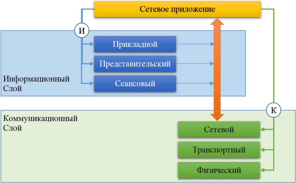 Рисунок 1. Сетевая модель технологии IPv17