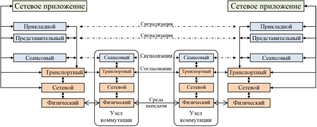 Рисунок 2. Модель построения сети