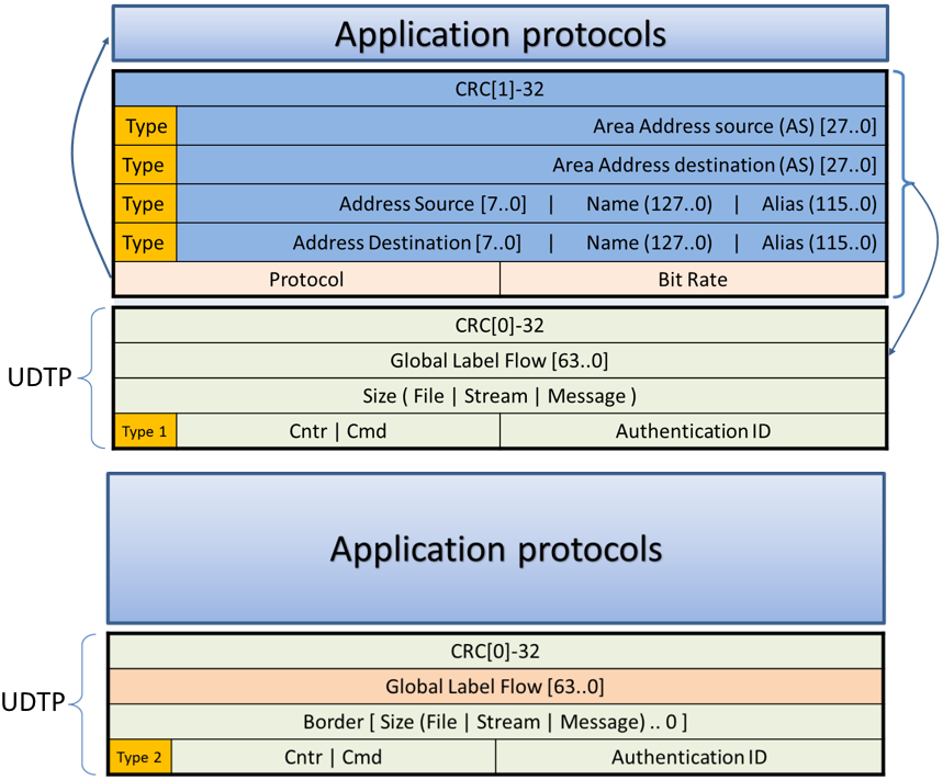 Рисунок 5. Заголовки протокола IPv17
