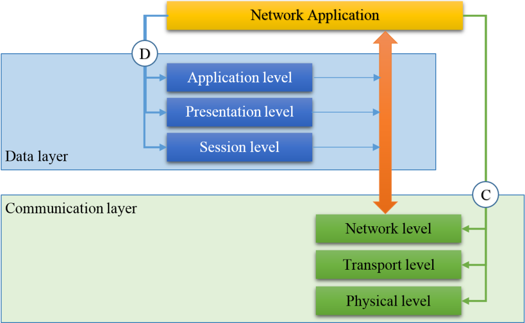 Picture 1. IPv17 network model