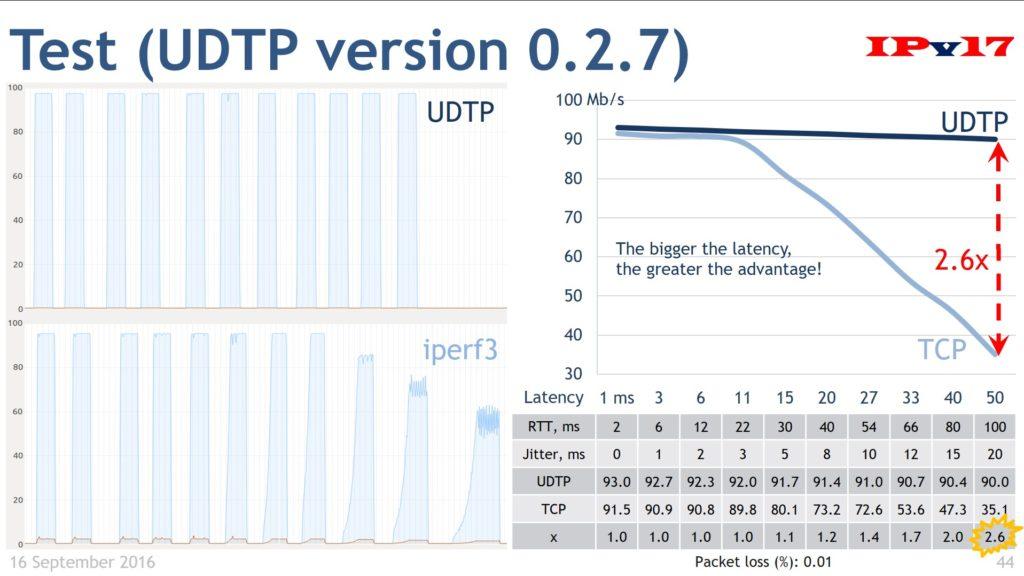 test | Internet Protocol version 17